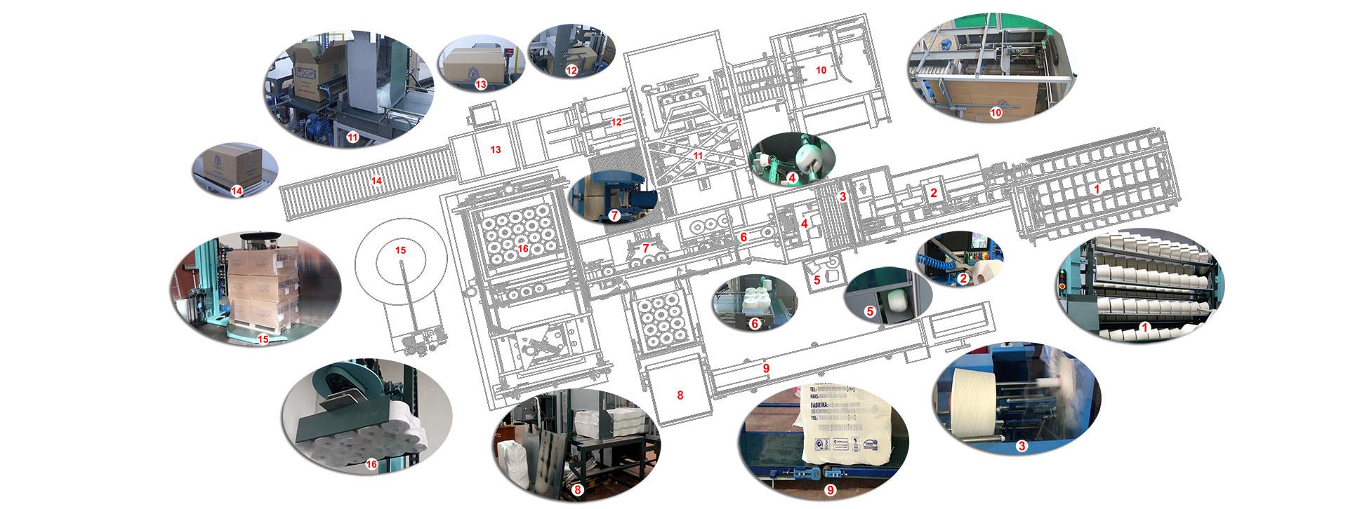 Tam Otomatik İplik Bobin Paketleme Makinesi - Bölümler Fotoğrafı